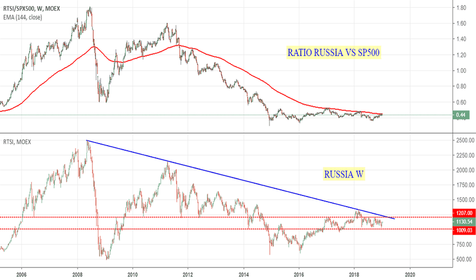 RTSI/SPX500: RUSSIA: il ratio sta anticipando qualcosa?