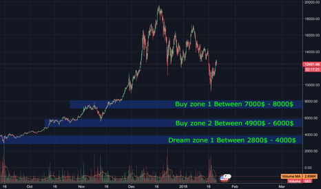 BTCUSD: Market is not recovered yet. Good opportunity to get in.