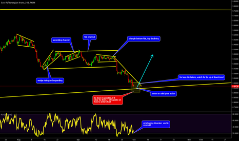 EURNOK: EURNOK: Rsi Oversold + Diversion + Pattern + Wait for PA = LONG