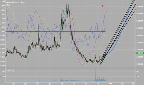 NXSBTC: NXS-BTC tahmini
