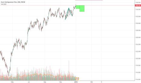 EURJPY: ABC=D TRADER