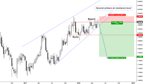 GBPNZD: GBPNZD Weekend Technical Chart Analysis on Weekly timeframe