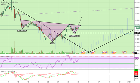 XAUUSD: Possible Reversal Zone
