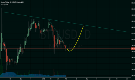 BTCUSD: Time to flip the trend