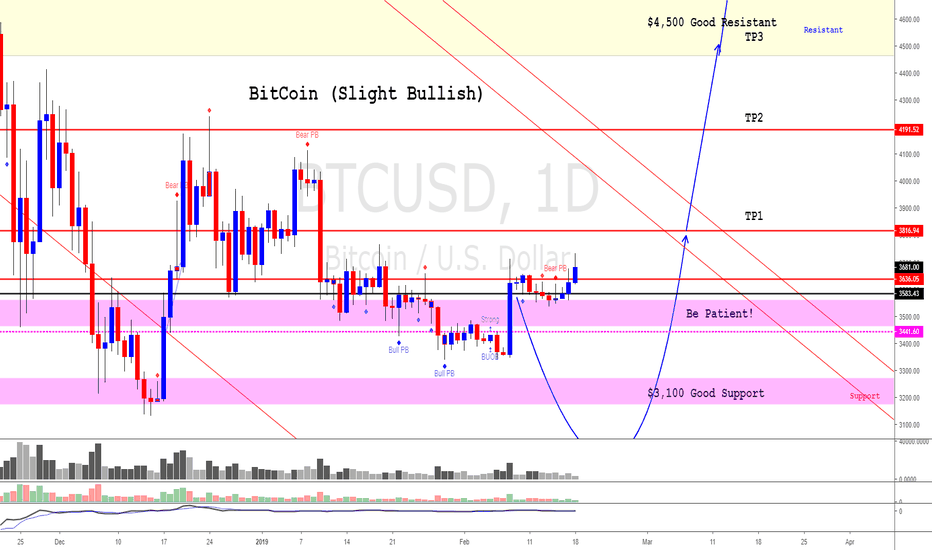 """BTCUSD: BitCoin (It is priming for a next BIG move """"UP"""")"""