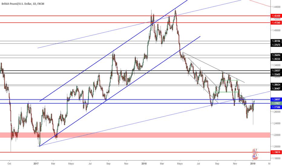 GBPUSD: Proyección GBP/USD Semana 07/01/2019