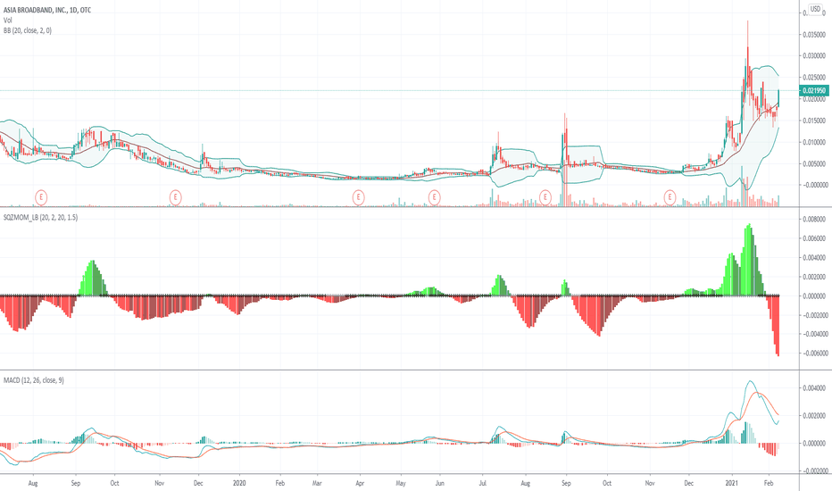 Aabb Stock Price And Chart Otc Aabb Tradingview