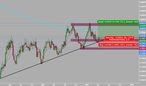 AUDUSD: Bulls are on the move