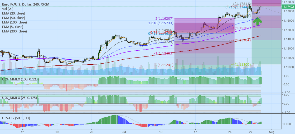 Totally UCS EUR/USD trade idea... Long