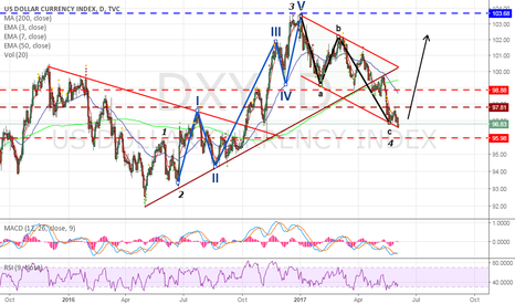 DXY: DXY : Dollar Bulls Time !!
