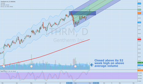 THRM: THRM new 52 week high,
