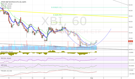 XBI: Inverse cup and handle?