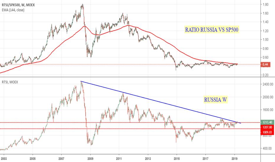 3ed716ba36 RTSI/SPX500: Ratio Russia Vs SP500: quale indice sovrappesare?