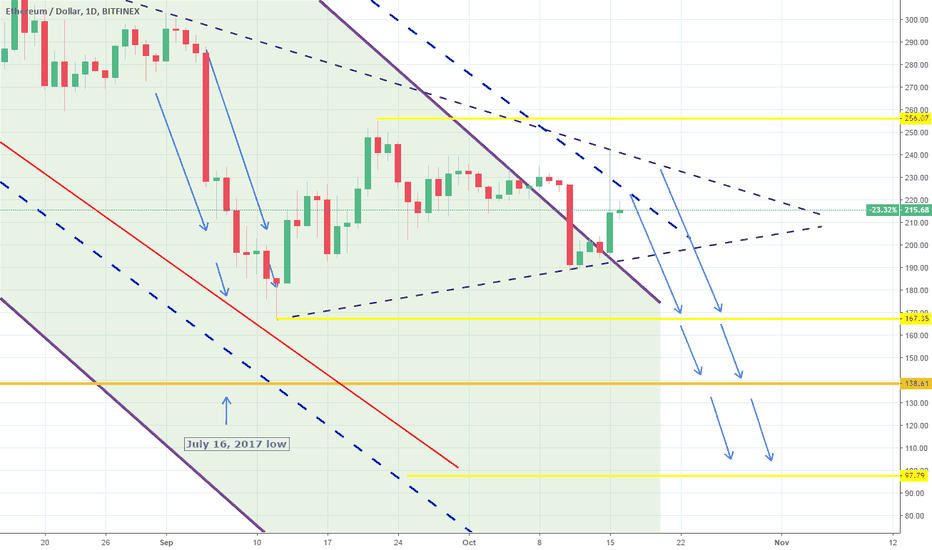 ETHUSD: ETHUSD: Moving onto a Triangle. Still short on the long term.