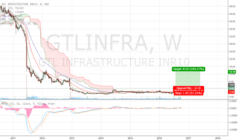 GTLINFRA: GTL Infra back in radar after 5 years