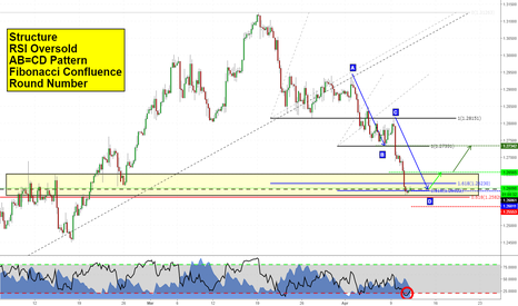 USDCAD: Long on USDCAD
