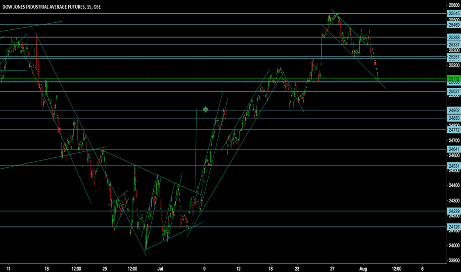 Ideas And Forecasts On Dow Jones Industrial Average Futures