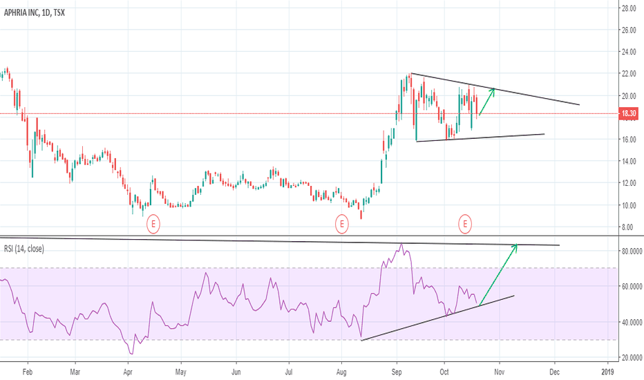 APH: Aphria LONG --> RSI Trend LInes