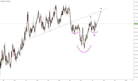 NZDCHF: NZDCHF wave C is ready to go ?