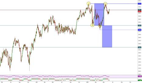 XJO: ASX 200 - Watch the Price Action in the Top Area.