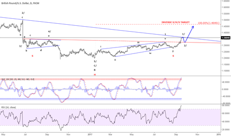 GBPUSD: GBP/USD - An inverse S/H/S confirm the Elliott wave count