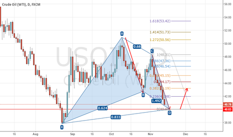 USOIL: Ready to long Oil at 40.00?