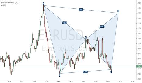 EURUSD: EURO CAROUSEL