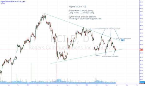 RCI-B: RCI.B: Symmetrical triangle pattern, Bounce off support ... Long