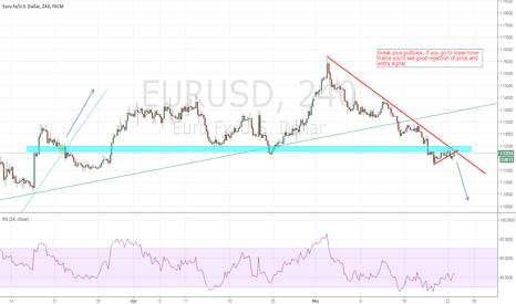 EURUSD: still trading under the trend line