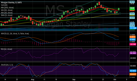 MS: MS Breakout of short term bearish pattern