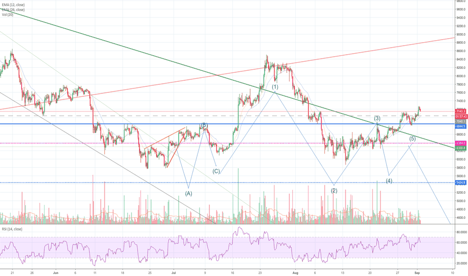 BTCUSD: BTC IDEA CREATED IN JUNE /// SO FAR IT HAS BEEN WORKING!