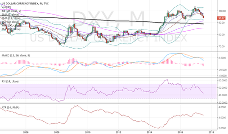DXY: $DXY worrisome double sharp top