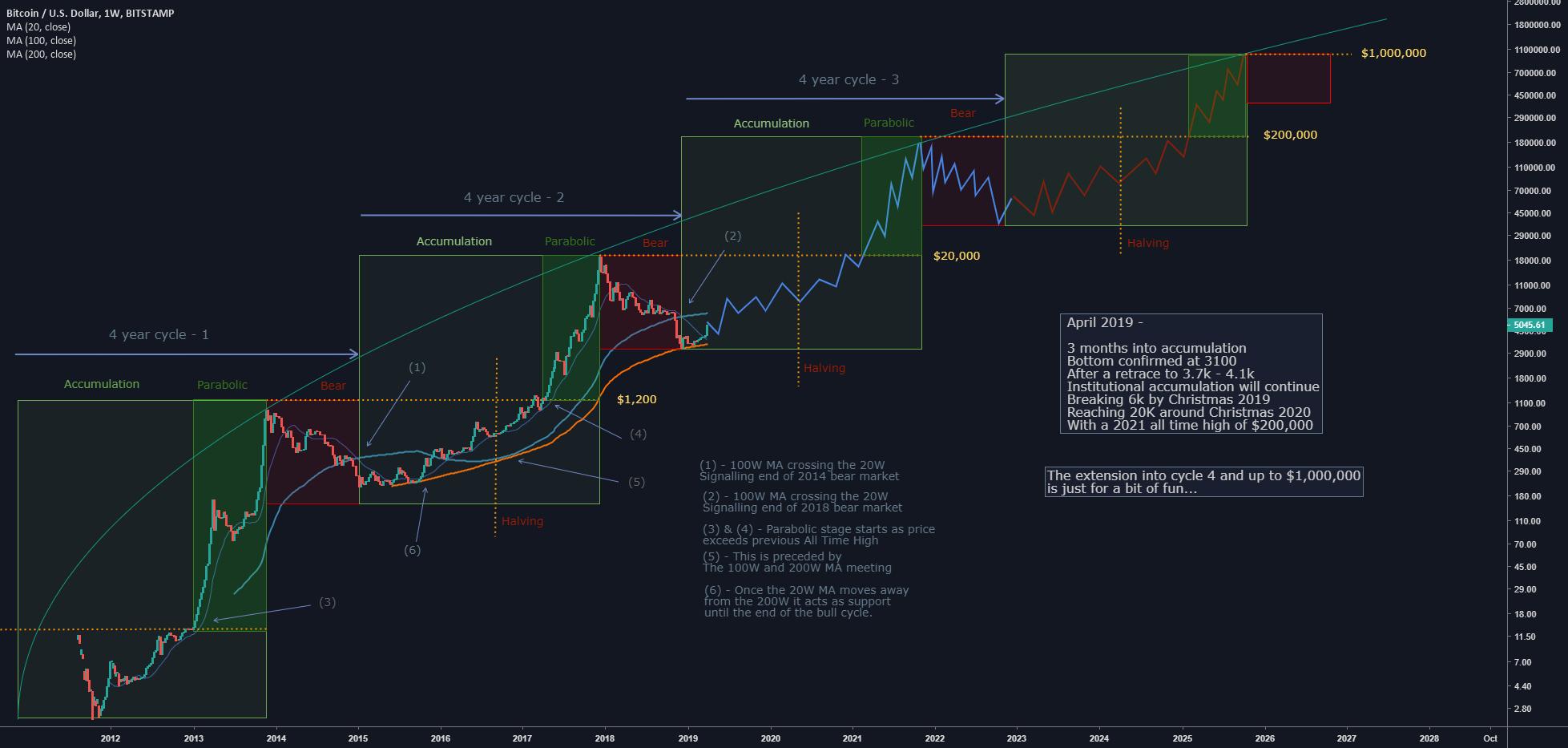 Bitcoin seasonality chart