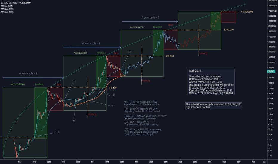 BTCUSD — Bitcoin Chart and Price — TradingView — UK