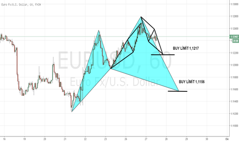 EURUSD: EURUSD 1 HOURS CHART