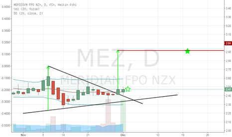 MEZ: breakout of ascending triangle