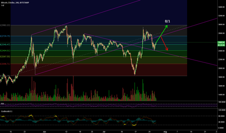 BTCUSD: Bitcoin, the road to august 1st.
