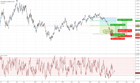 EURUSD: EURUSD long after a double bottom with nice divergence