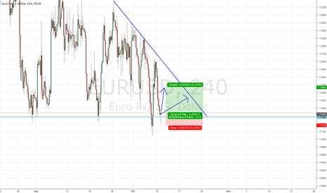 EURUSD: a possible long position on eurusd