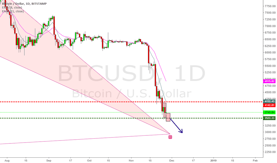 BTCUSD: BTCUSD inside day short? I mean...why not