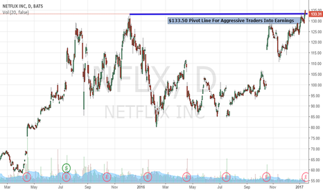NFLX: Pre-Earnings Analysis On Netflix, Inc: Aggressive Traders Only