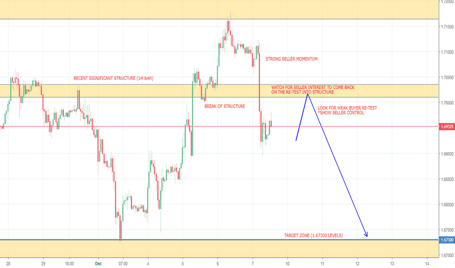 GBPCAD: GBPCAD POTENTIAL SHORT OPPORTUNITY (1H & 4H CHARTS)