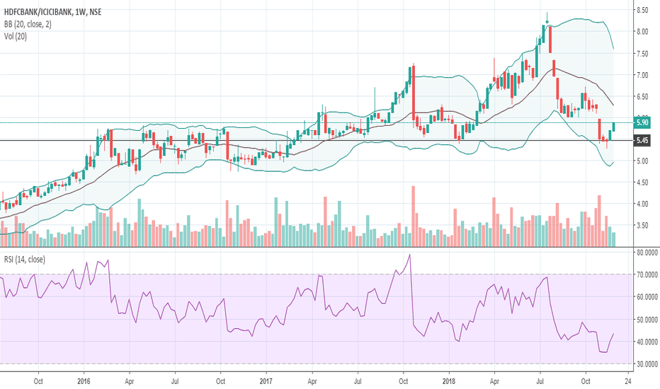 HDFCBANK/ICICIBANK: Hdfc bank / icici bank pair trade positional on weekly chart