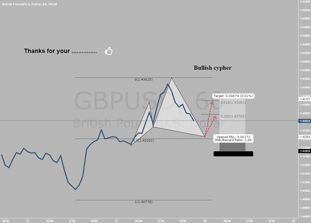 gbpusd, hourly, bullish cypher with confluence of fibs