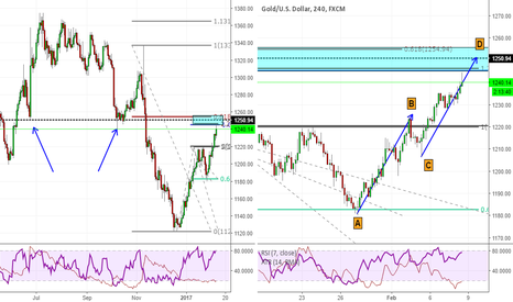 XAUUSD: Another short opportunity on Gold