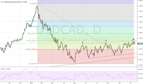 USDCAD: USDCAD - Going for deep sea dive