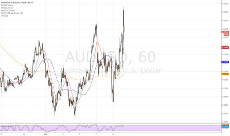 AUDUSD: channel short - audusd