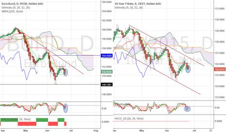 ZNU2015: BUND and ZN - No bearish follow through in 10y bonds?