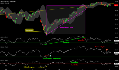 SPY: Education on Relative Strength Index - RSI