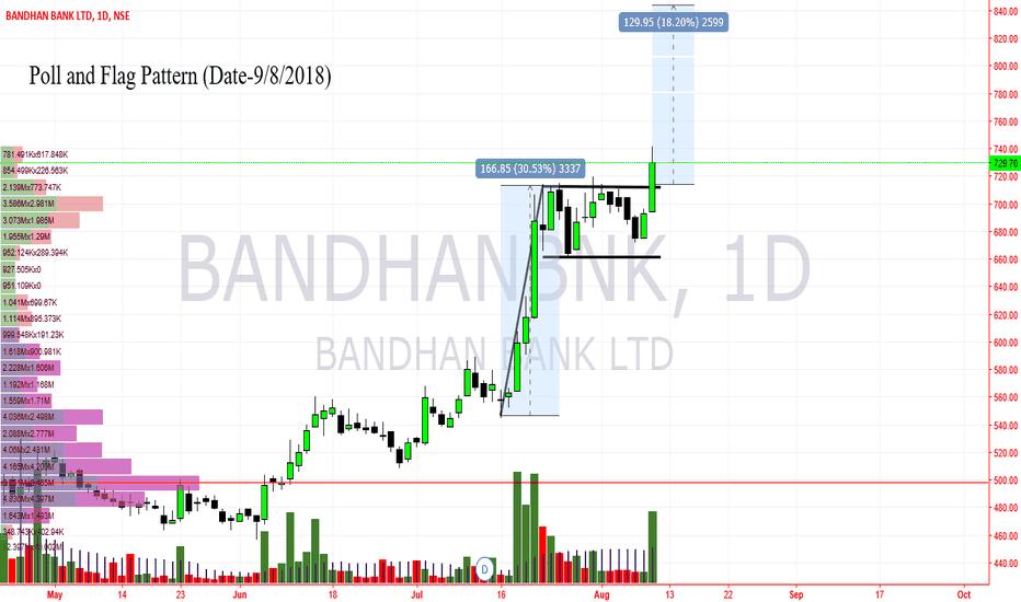 BANDHANBNK: Bandhanbnk- Poll and Flag pattern